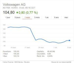 Coût du Volkswagengate Il pourrait lui en coûter jusque 60 Milliards d'euros