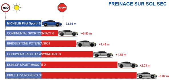 Freinage sur Sol sec du Michelin Pilot Sport 4 S
