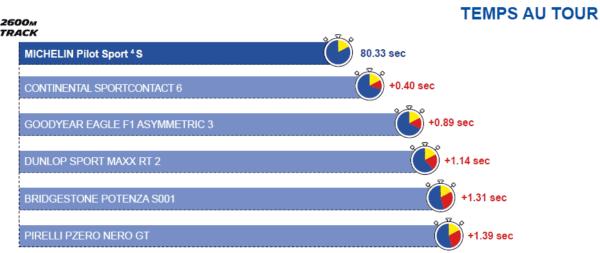 Temps au tour sur circuit comparaison avec la concurrence du Michelin Pilot 4 S