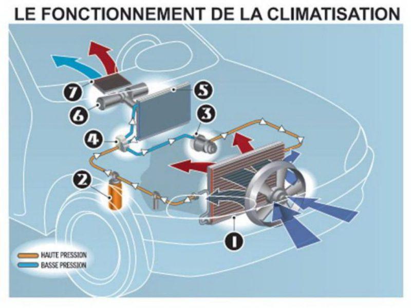recharge de climatisation voiture station mobile pour recharge de climatisation auto chauffage. Black Bedroom Furniture Sets. Home Design Ideas