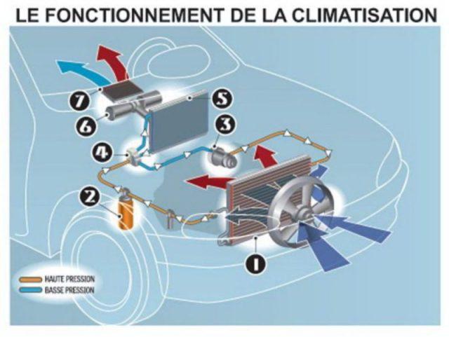 Le fonctionnement de la climatisation automobile