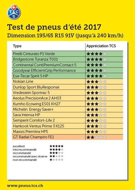 Test pneus été 2017 195/65 R15 91V