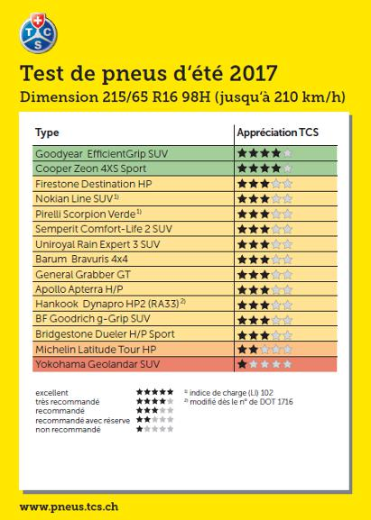 Test pneus été 2017 dimmension 215/65 R16 98H