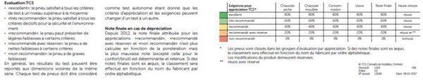 Détails des conditions des tests de pneu du TCS pour l'été 2017