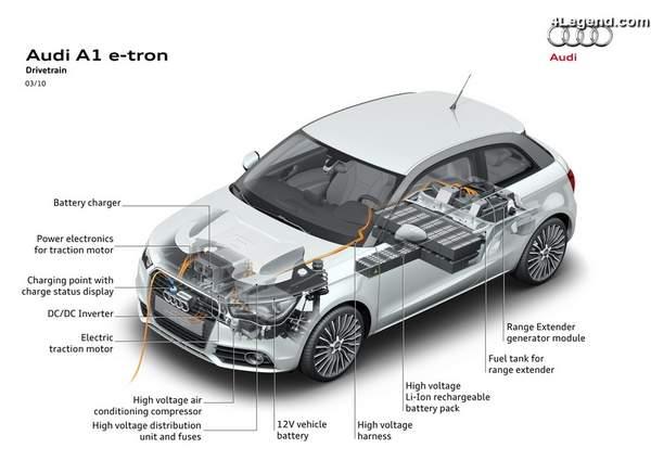 Moteur électrique Audi A1 e-tron