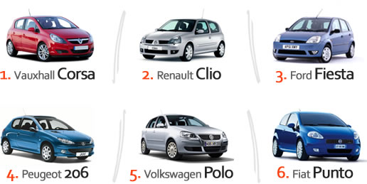 List Cars Insure Cheapest