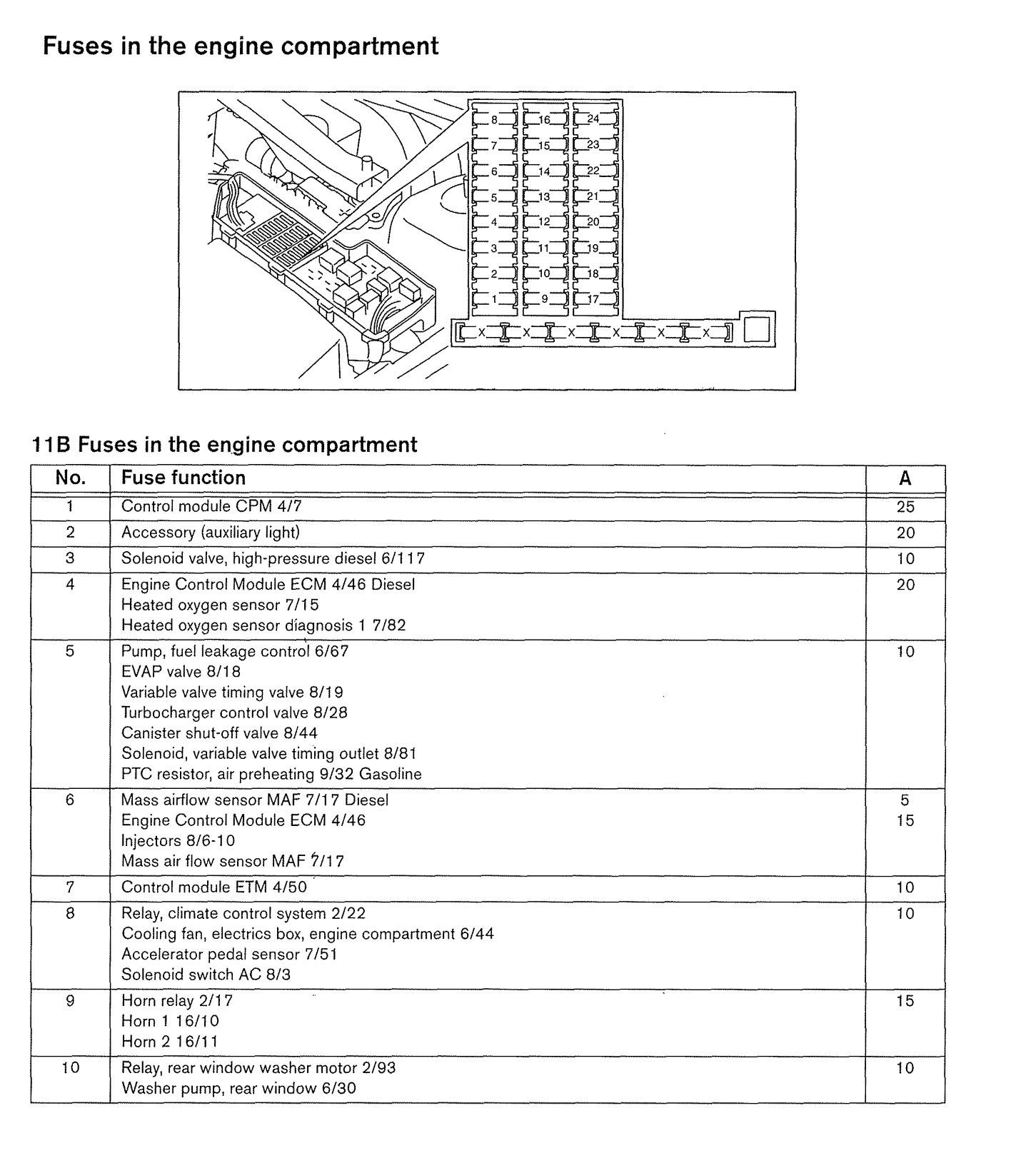 Volvo Xc90 Fuse Box Diagram Schematic Diagrams 2004 Engine Relay Enthusiast Wiring U2022 Mazda Mx3