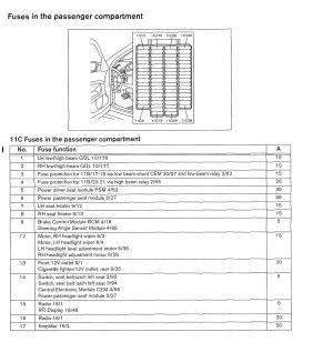 Volvo V70 (2002)  wiring diagrams  fuse panel  CARKNOWLEDGE