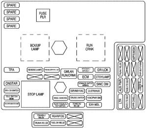 Chevrolet Corvette (2010) – fuse box diagram  CARKNOWLEDGE