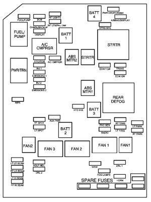 Chevrolet Monte Carlo (2006) – fuse box diagram  CARKNOWLEDGE