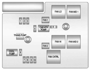 Chevrolet Tahoe (2011) – fuse box diagram  CARKNOWLEDGE