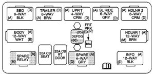 GMC Yukon (2003 – 2004) – fuse box diagram  CARKNOWLEDGE