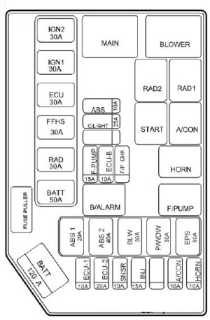 Hyundai Getz (2009 – 2010) – fuse box diagram  CARKNOWLEDGE