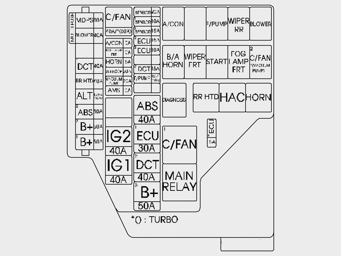 Hyundai Veloster Fuse Box Diagram