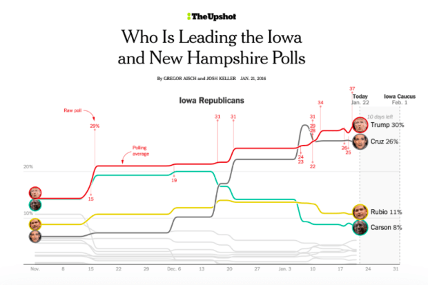 One of Gregor's projects: Iowa ans New Hampshire Caucus polls