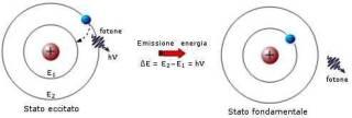 Atomo-BOHR-stato-fondamentale