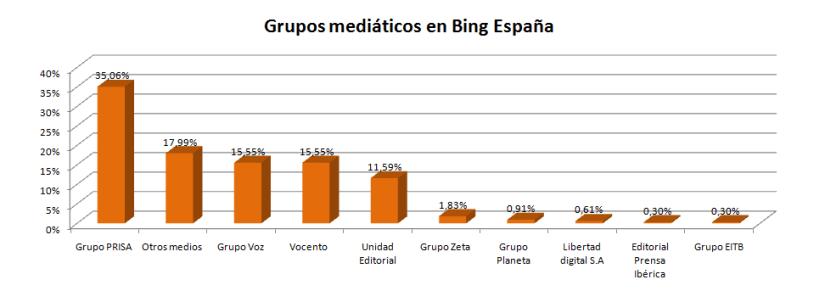 grupos-bing-elecciones-galicia-2016