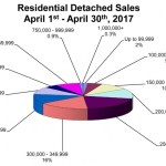 April MLS® Sales Fall Off First Quarter Pace