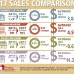 June ushers in another stand out month of sales activity