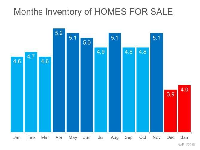 inventory mar 2016