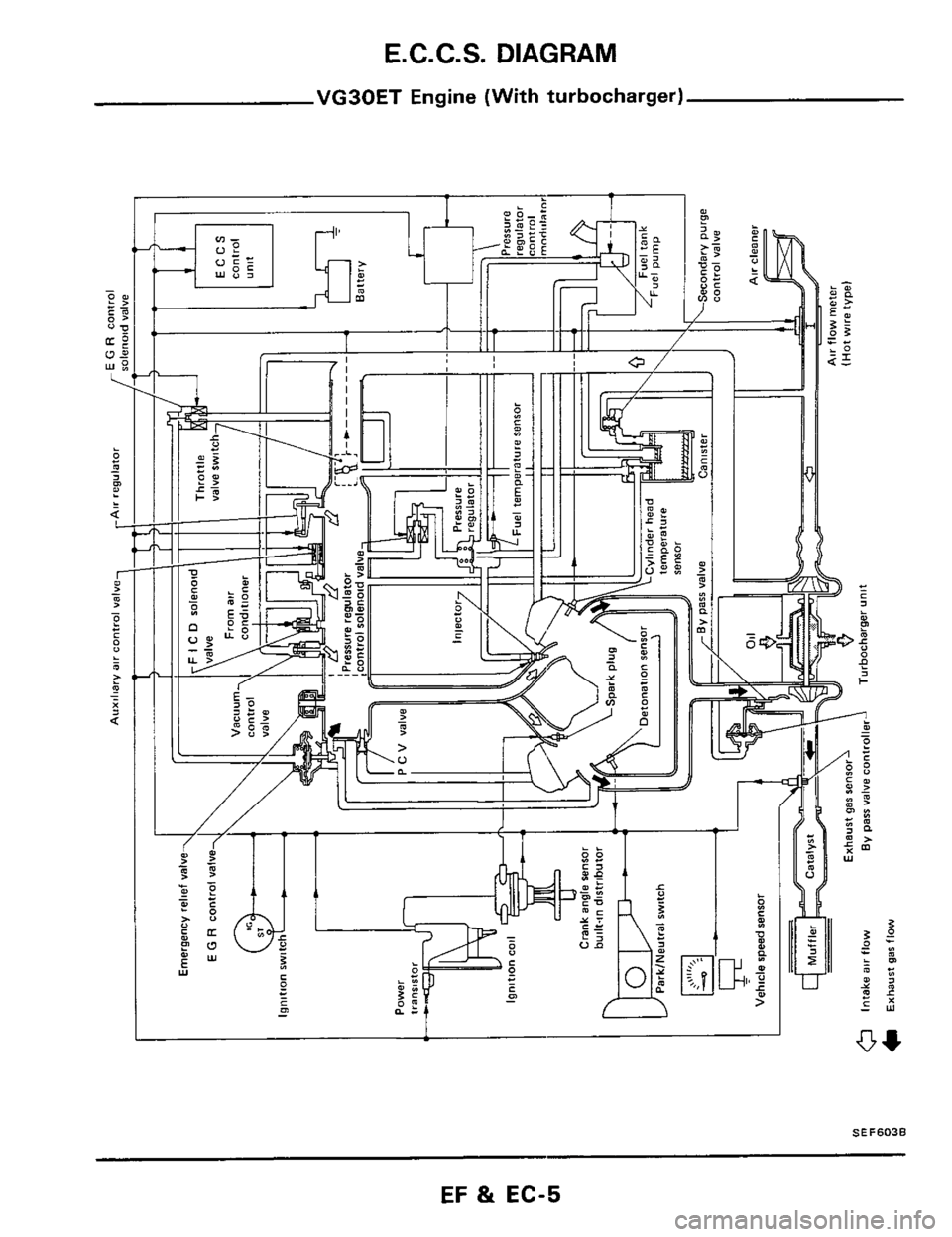 Nissan 300zx 1984 z31 engine fuel and emission control system workshop manual page 5 e c c s diagram