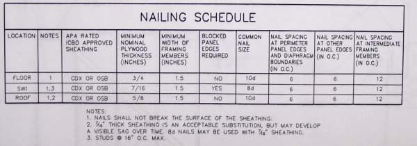 Roof Sheathing Nail Pattern Nail Ftempo