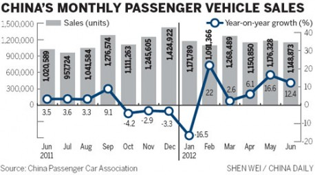 China car sales up 5.6%