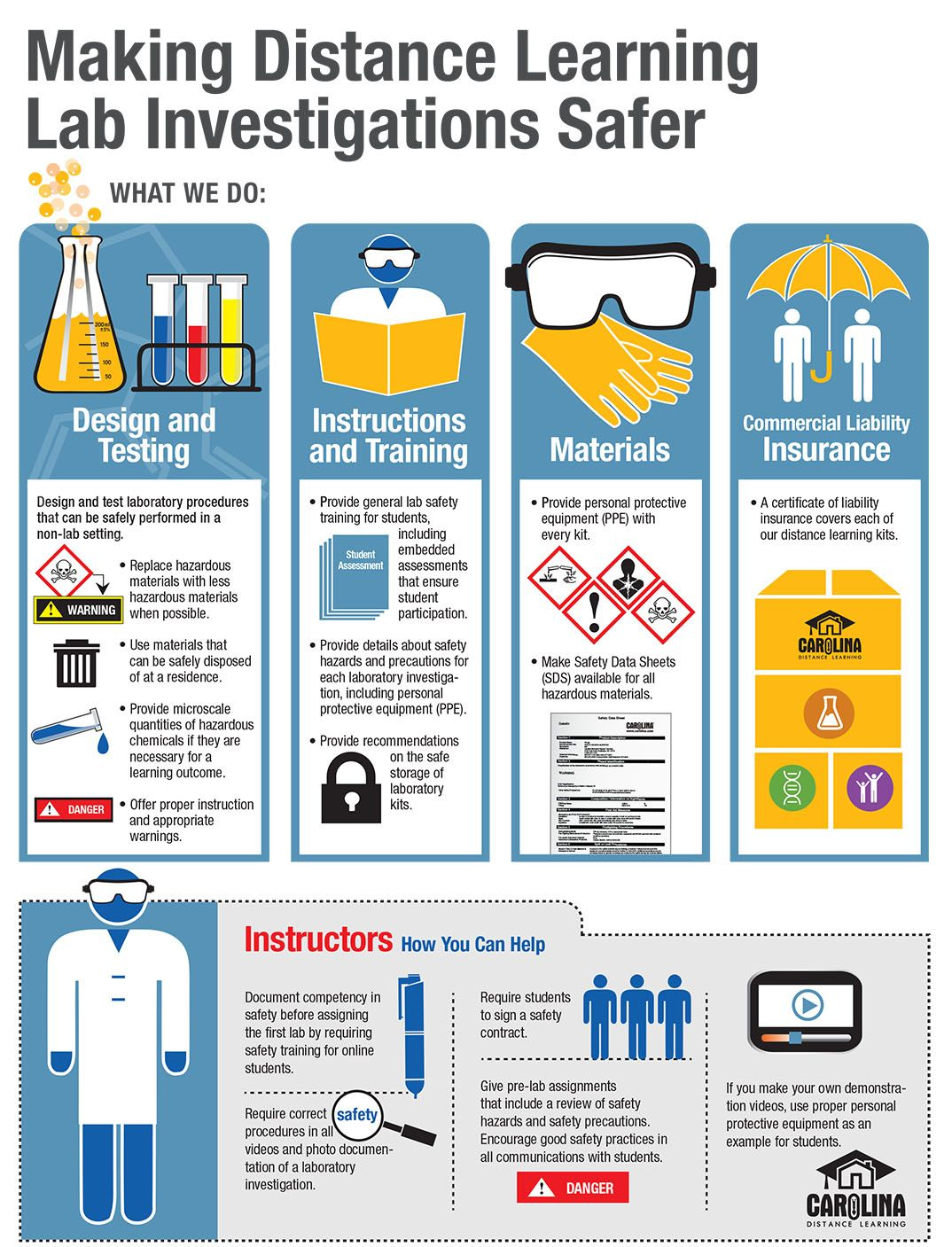 Infographic Making Distance Learning Lab Investigations
