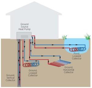 Geothermal Heat Pumps  Carolina Country