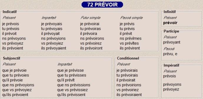 La Conjugaison Des Types 70 71 72 73 Et 74 Caroloscrabble