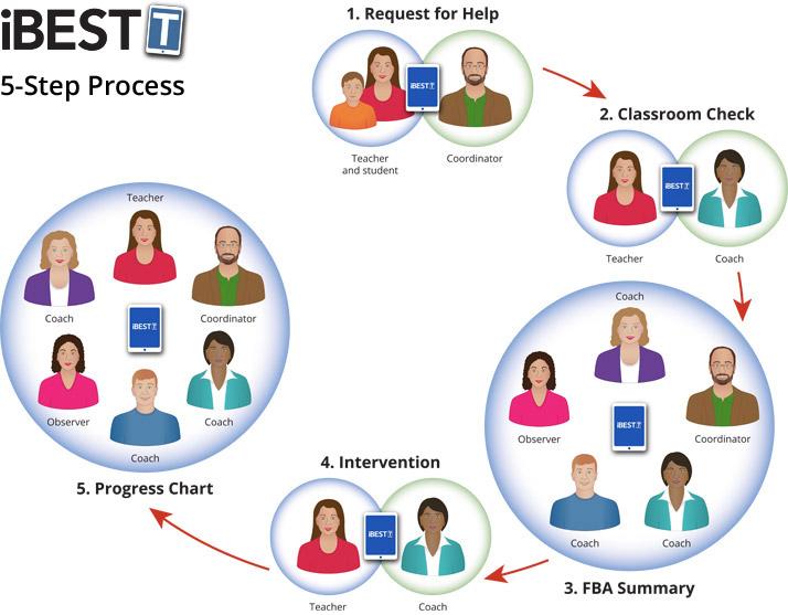 The iBESTT 5-Step Process