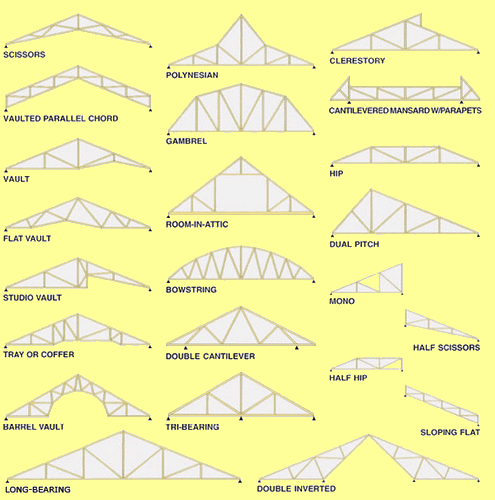 Other Types Of Roof Trusses