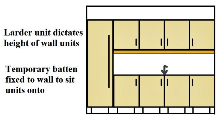 Kitchen wall cabinet install height for Kitchen cabinet height from floor