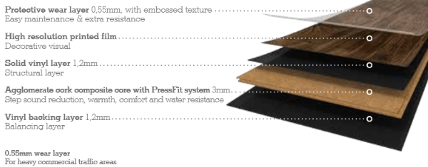 wicanders hydrocork plank flooring structure