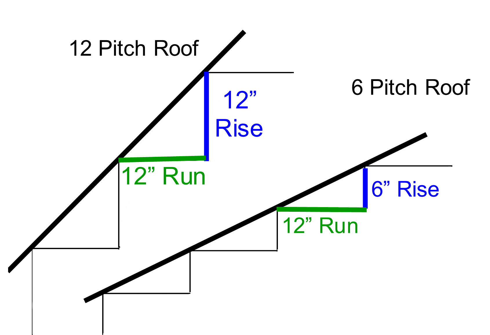 Faq S What Does Roof Pitch Mean