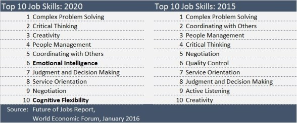 skills that workers need for the future