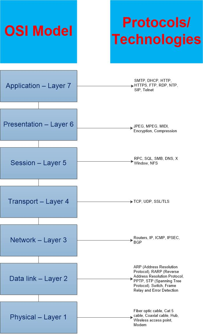 Understanding The OSI Model | CarrITSecurity