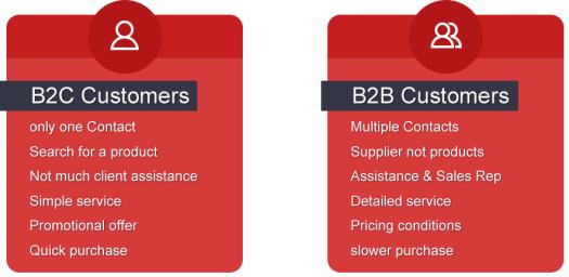 Existem diferenças gritantes entre a formatação de uma loja virtual voltada para o mercado B2B e B2C.