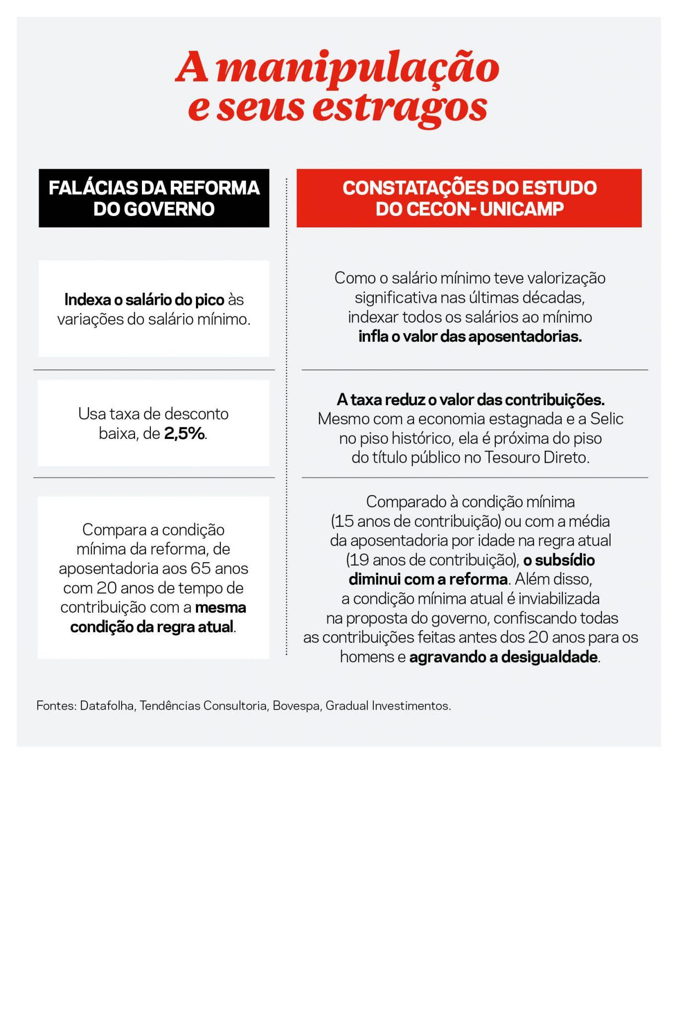 RepCapa 2 1072 - 'O GOVERNO ENGANOU A TODOS': Revista mostra 'trapaça' do Governo Bolsonaro em cálculos da reforma da Previdência