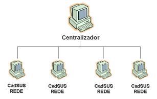 Multiplataforma Rede