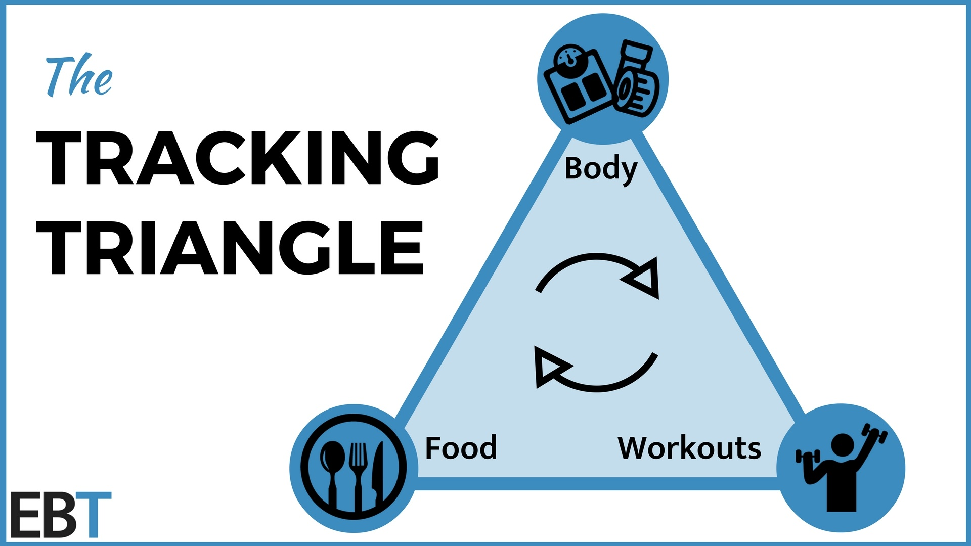 The Tracking Triangle