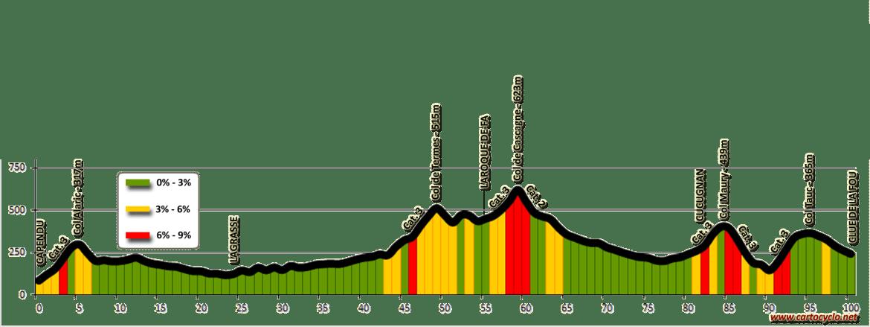 Profil topographique: Capendu - Clue de la Fou (Massif des Corbières)