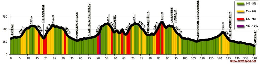 Profil topographique: Le Nord Aveyron à vélo, d'Estaing à Capdenac