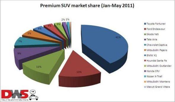 suv sales may 2011 1
