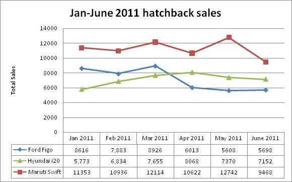 hatchback sales photo