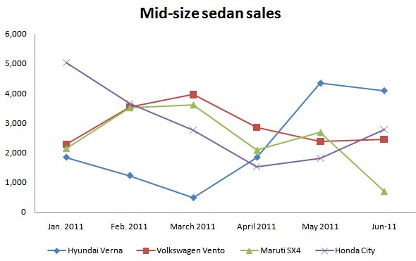 midsize sedan sales till june 2011
