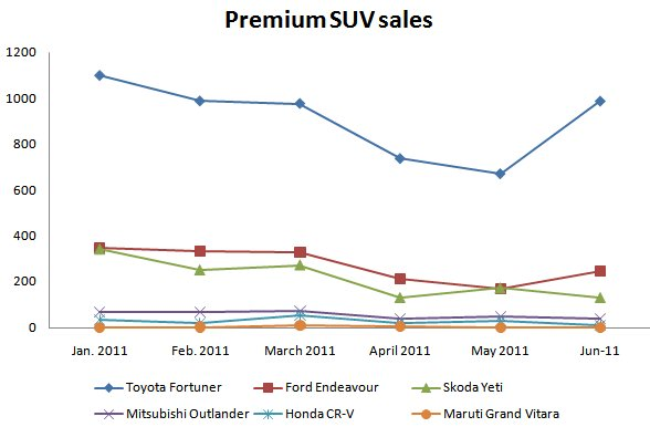 premium suv sales in india till june 2011