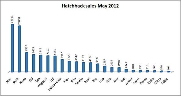 hatchback sales in may