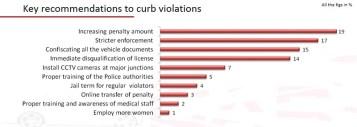 Road safety survey (9)