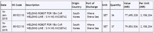 Maruti Suzuki YBA Assembly Line Import Data